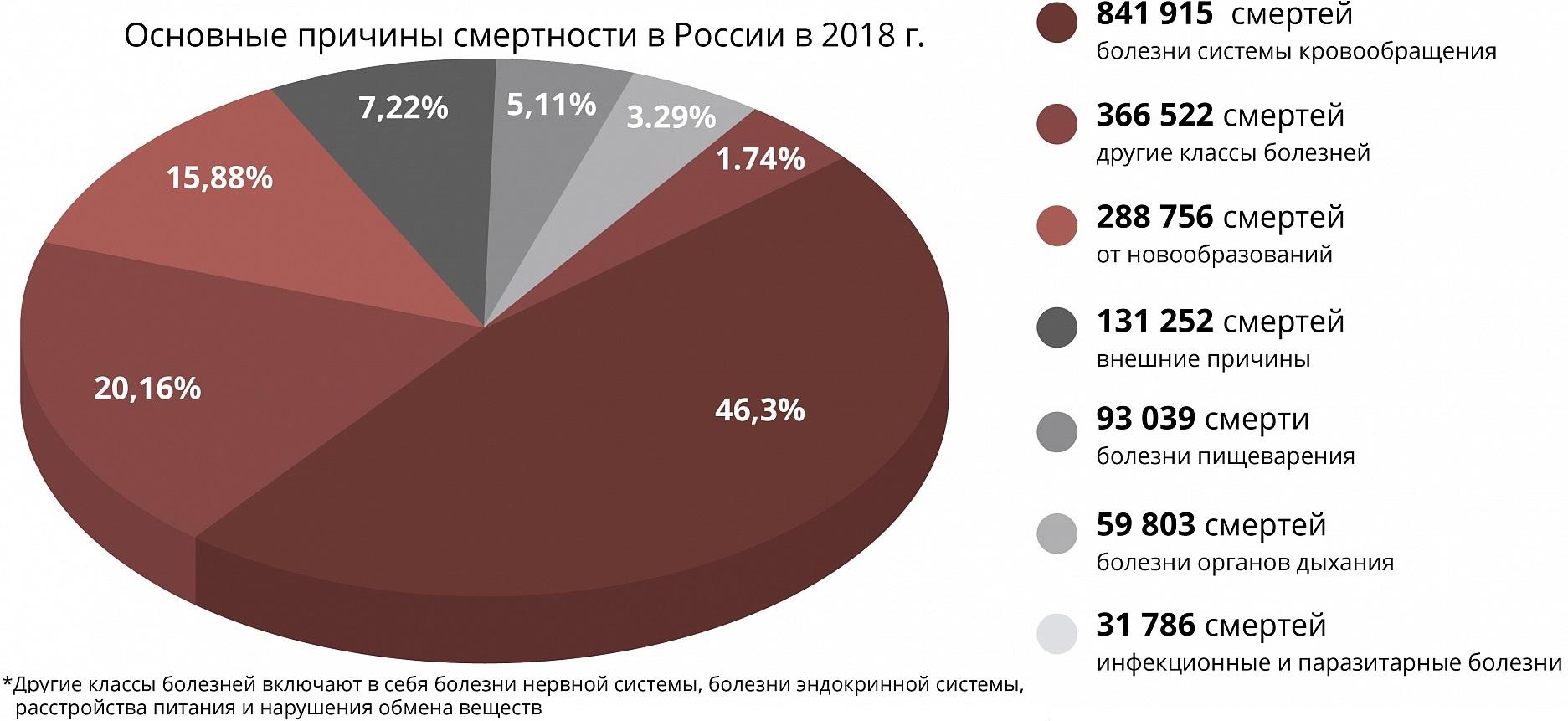 какое место занимает россия по смертности