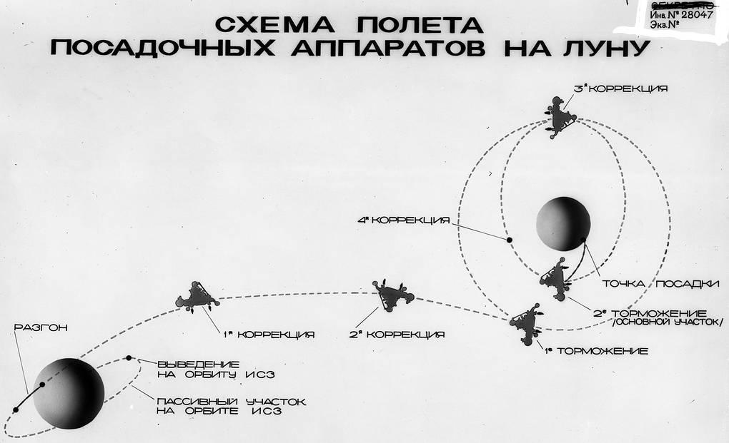 Лунная программа СССР. О чем рассказали рассекреченные документы