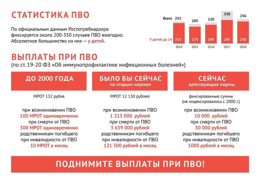 Прививочное лобби в РФ исполняет указания ВОЗ 6