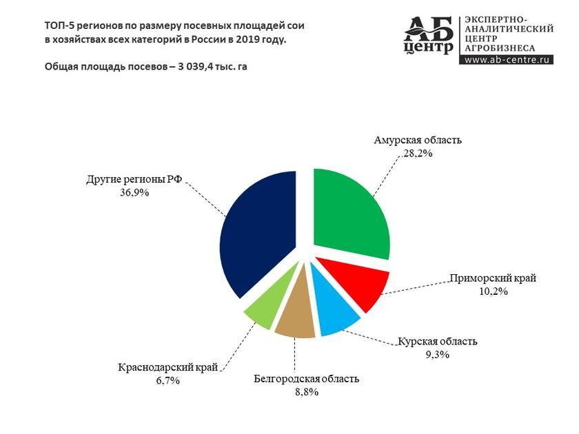 Правительство разрешило западным корпорациям травить россиян генно-модифицированной соей 6