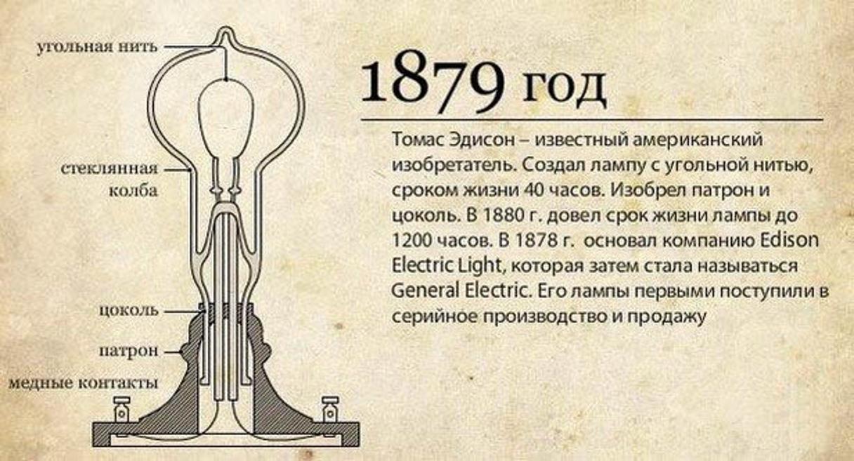 изобретение электричества картинки для презентации словами представшее взору