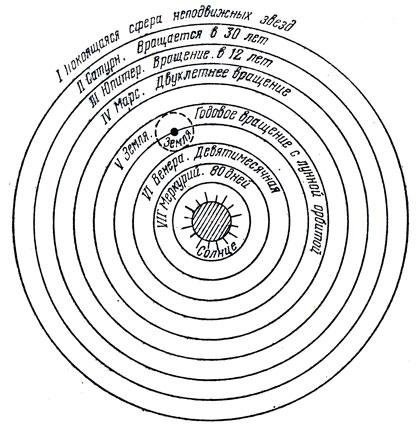 """Иллюстрация к статье Н.Коперника """"О вращении небесных сфер"""", 1543 г."""
