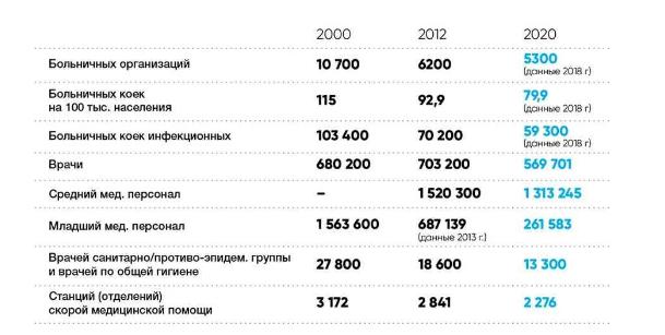 Страна при Путине в цифрах
