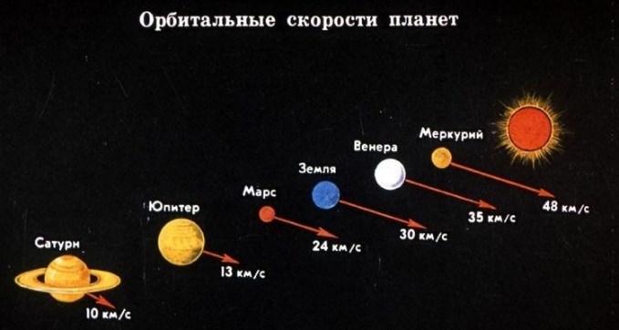 Вопрос на засыпку: если движение Меркурия замедлится, он приблизиться к Солнцу или к Венере?
