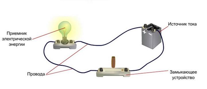 Электрическая цепь, по которой течёт ток, называется замкнутой.