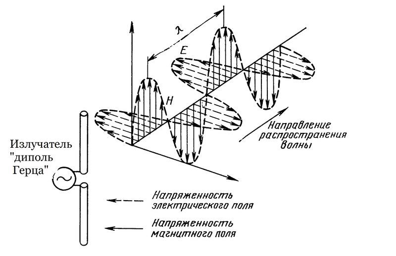 Воображаемая радиоволна, излучаемая вибратором Герца.