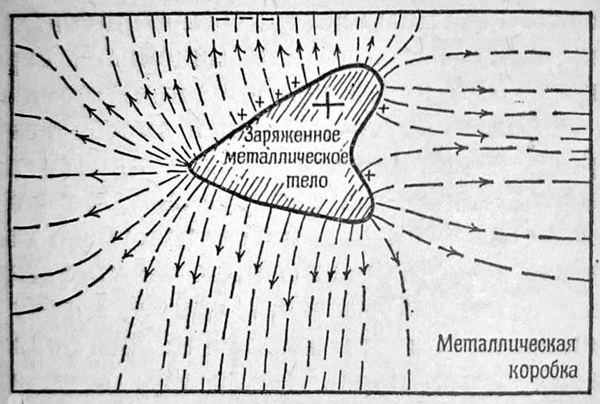 Картина напряжённости электрического поля снаружи наэлектризованного тела неправильной формы.
