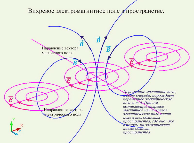 Фантастический рисунок взаимопревращений электрического поля в магнитное и обратно.
