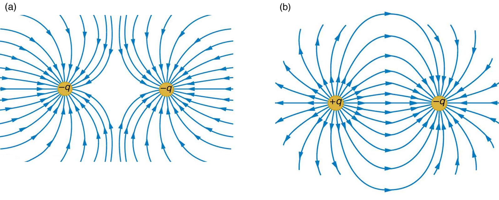 На этих рисунках представлены электрические заряды и силовых линии электрических полей.
