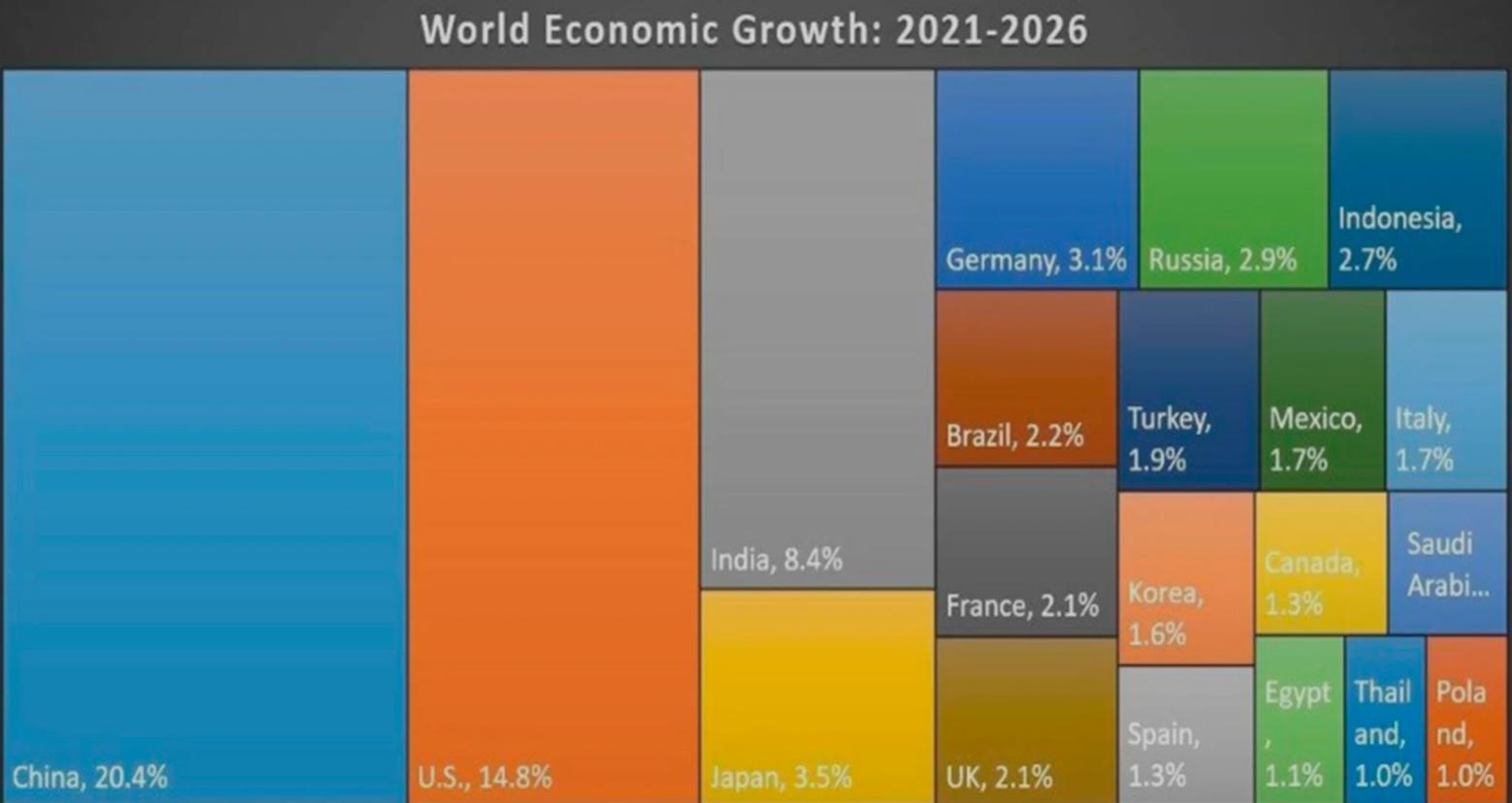 Россияне при Путине оказались беднее китайцев,чилийцев и румын? Смотрим новый отчет МВФ