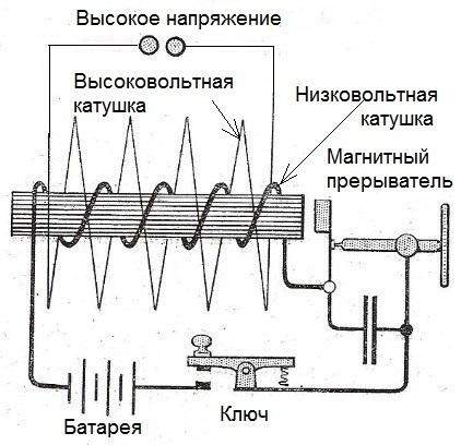 Схема индукционной катушки Румкорфа, которая использовалась для опытов Герца.