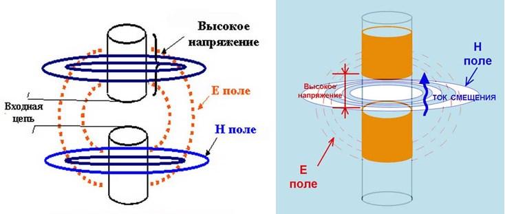Слева правильное понимание процессов, справа - неправильное.