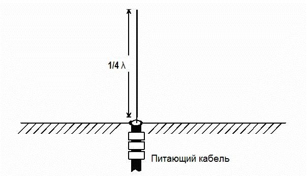 Вертикальная резонансная четвертьволновая антенна.