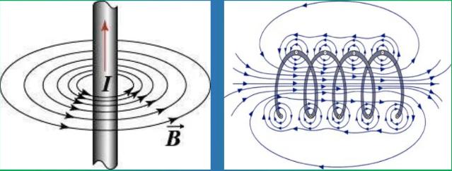 Форма магнитного поля прямого провода и провода, свёрнутого в спираль.