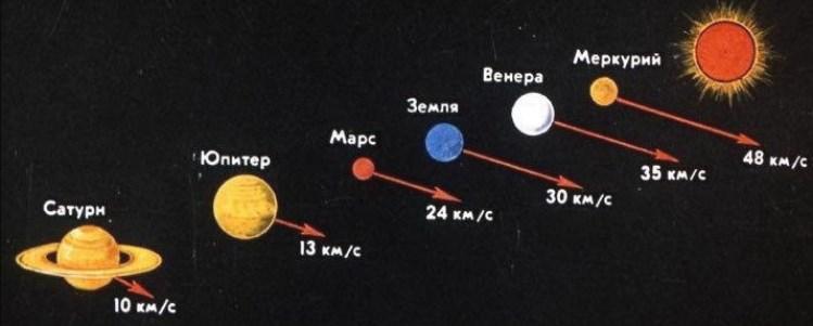 Очень многое указывает на то, что планеты движутся вокруг Солнца в круговороте тёмной материи.