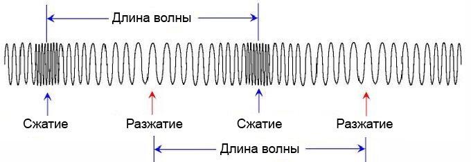 Этот рисунок объясняет возникновение упругой продольной волны в пружине.