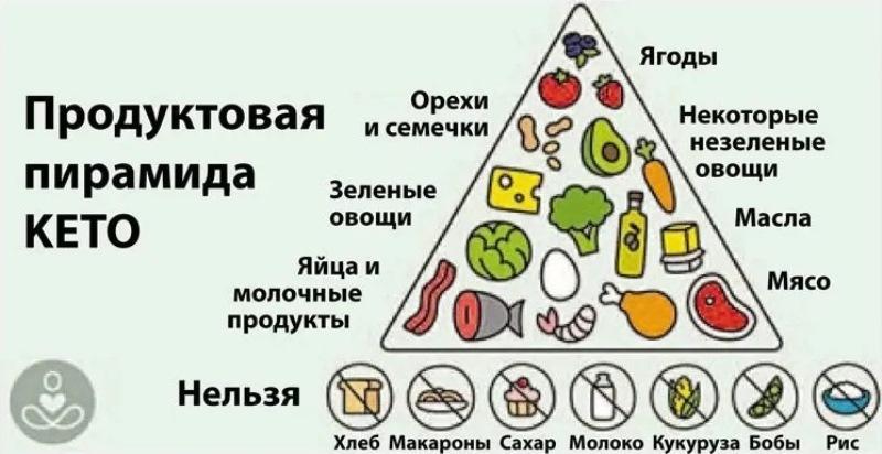 Кетогенная диета противопоказания