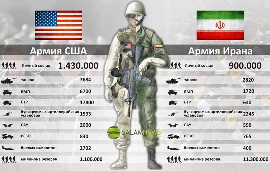 JAV ir Irano respublikos armijų palyginimas.  Štai ir atsakymas į klausimą, kodėl JAV neišdrįso atviraiužpulti...