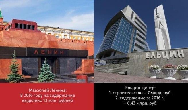 Во сколько обходится стране содержание Ельцин-Центра?