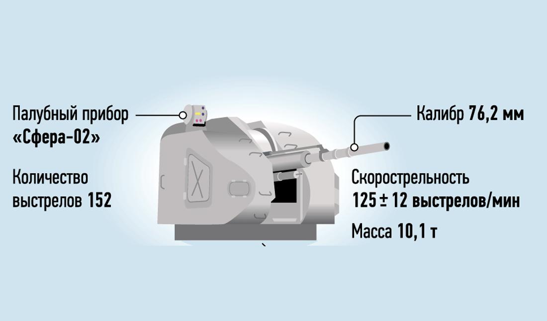 76-миллиметровая автоматическая корабельная арустановка для кораблей проекта 22800